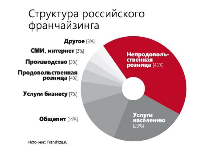 Структура российского франчайзинга