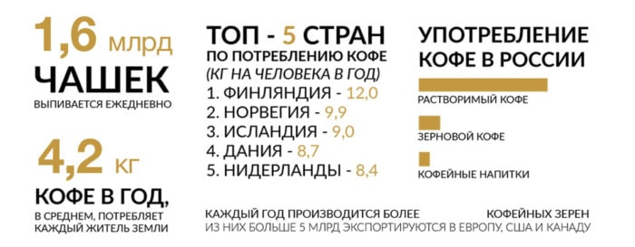 Статистика по кофе
