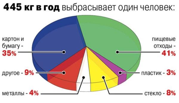 Анализ выброса мусора